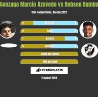 Gonzaga Marcio Azevedo vs Robson Bambu h2h player stats