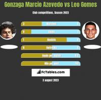 Gonzaga Marcio Azevedo vs Leo Gomes h2h player stats