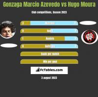 Gonzaga Marcio Azevedo vs Hugo Moura h2h player stats