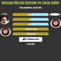 Gonzaga Marcio Azevedo vs Lucas Halter h2h player stats
