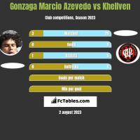 Azevedo vs Khellven h2h player stats