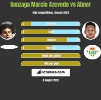 Gonzaga Marcio Azevedo vs Abner h2h player stats