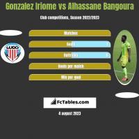Gonzalez Iriome vs Alhassane Bangoura h2h player stats