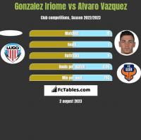 Gonzalez Iriome vs Alvaro Vazquez h2h player stats