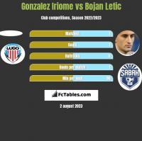 Gonzalez Iriome vs Bojan Letic h2h player stats