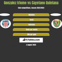Gonzalez Iriome vs Cayetano Quintana h2h player stats