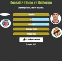 Gonzalez Iriome vs Guillermo h2h player stats