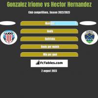 Gonzalez Iriome vs Hector Hernandez h2h player stats