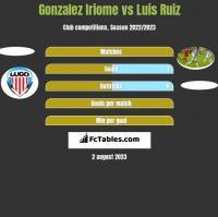 Gonzalez Iriome vs Luis Ruiz h2h player stats