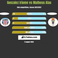 Gonzalez Iriome vs Matheus Aias h2h player stats