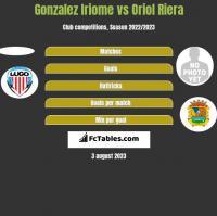 Gonzalez Iriome vs Oriol Riera h2h player stats