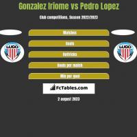 Gonzalez Iriome vs Pedro Lopez h2h player stats