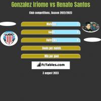 Gonzalez Iriome vs Renato Santos h2h player stats