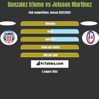 Gonzalez Iriome vs Jeisson Martinez h2h player stats