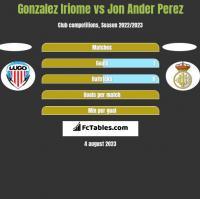 Gonzalez Iriome vs Jon Ander Perez h2h player stats