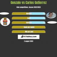 Gonzalo vs Carlos Gutierrez h2h player stats