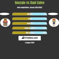 Gonzalo vs Dani Calvo h2h player stats