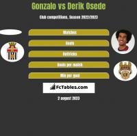 Gonzalo vs Derik Osede h2h player stats