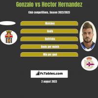 Gonzalo vs Hector Hernandez h2h player stats