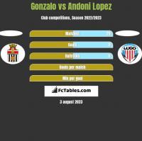 Gonzalo vs Andoni Lopez h2h player stats