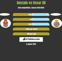 Gonzalo vs Oscar Gil h2h player stats