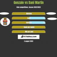 Gonzalo vs Dani Martin h2h player stats