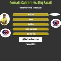 Gonzalo Cabrera vs Afiq Fazail h2h player stats