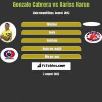 Gonzalo Cabrera vs Hariss Harun h2h player stats