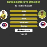 Gonzalo Cabrera vs Natxo Insa h2h player stats