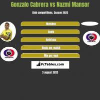 Gonzalo Cabrera vs Nazmi Mansor h2h player stats