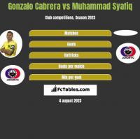 Gonzalo Cabrera vs Muhammad Syafiq h2h player stats