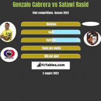 Gonzalo Cabrera vs Safawi Rasid h2h player stats