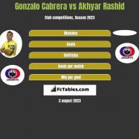 Gonzalo Cabrera vs Akhyar Rashid h2h player stats