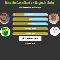 Gonzalo Castellani vs Augusto Solari h2h player stats