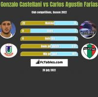 Gonzalo Castellani vs Carlos Agustin Farias h2h player stats