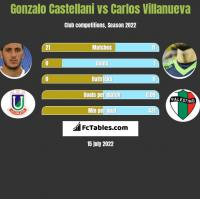 Gonzalo Castellani vs Carlos Villanueva h2h player stats