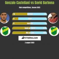 Gonzalo Castellani vs David Barbona h2h player stats