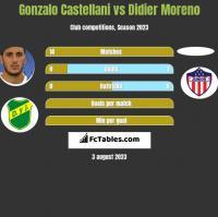 Gonzalo Castellani vs Didier Moreno h2h player stats