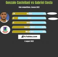 Gonzalo Castellani vs Gabriel Costa h2h player stats