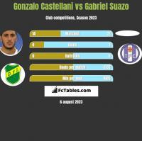 Gonzalo Castellani vs Gabriel Suazo h2h player stats