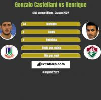 Gonzalo Castellani vs Henrique h2h player stats