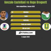 Gonzalo Castellani vs Hugo Droguett h2h player stats