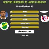 Gonzalo Castellani vs James Sanchez h2h player stats