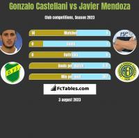 Gonzalo Castellani vs Javier Mendoza h2h player stats