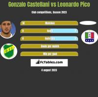 Gonzalo Castellani vs Leonardo Pico h2h player stats