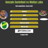 Gonzalo Castellani vs Matias Laba h2h player stats