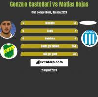 Gonzalo Castellani vs Matias Rojas h2h player stats