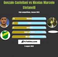 Gonzalo Castellani vs Nicolas Marcelo Stefanelli h2h player stats