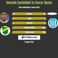 Gonzalo Castellani vs Oscar Opazo h2h player stats