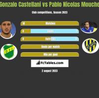 Gonzalo Castellani vs Pablo Nicolas Mouche h2h player stats